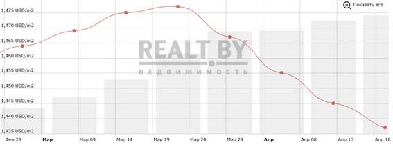 В статье приведена реальная подборка квартир проданных в Минске с 13 по 18 апреля 2020 года