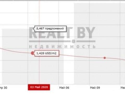 Снижение цен предложения на рынке вторичных квартир Минска май 2020 года.  Стоимость Минских квартир в сделках купли-продажи май 2020 года